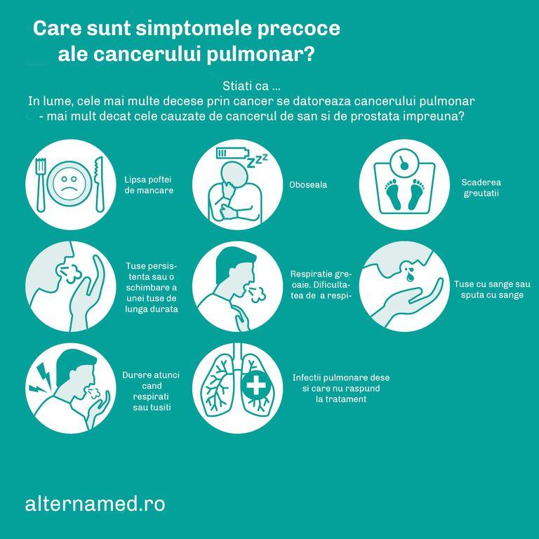 cancer pulmonar simptome